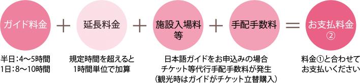 日本語ガイド付き
